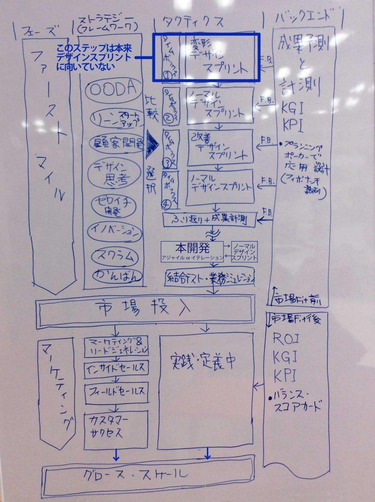 デザインスプリント プロセス ロードマップ