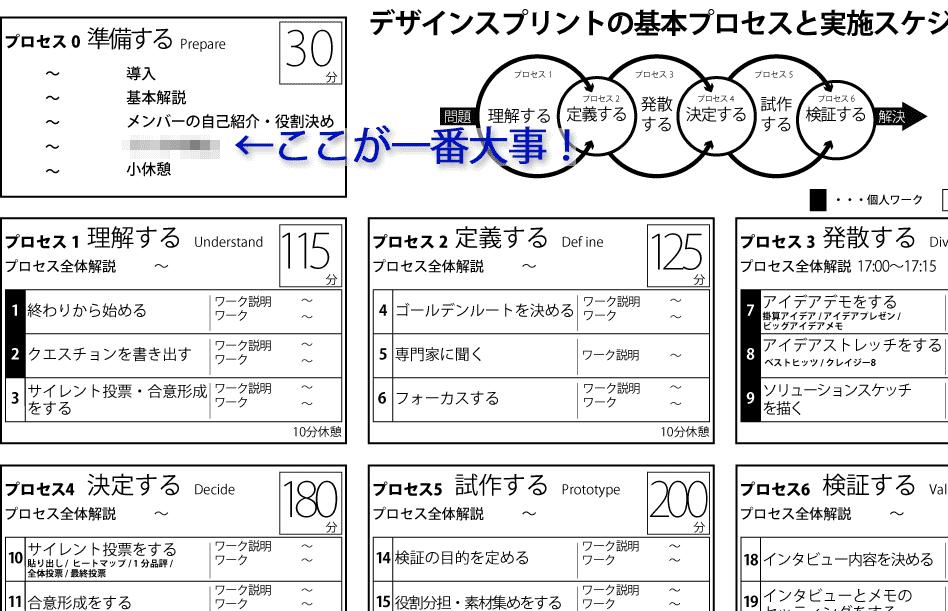 デザインスプリント:プロセス0