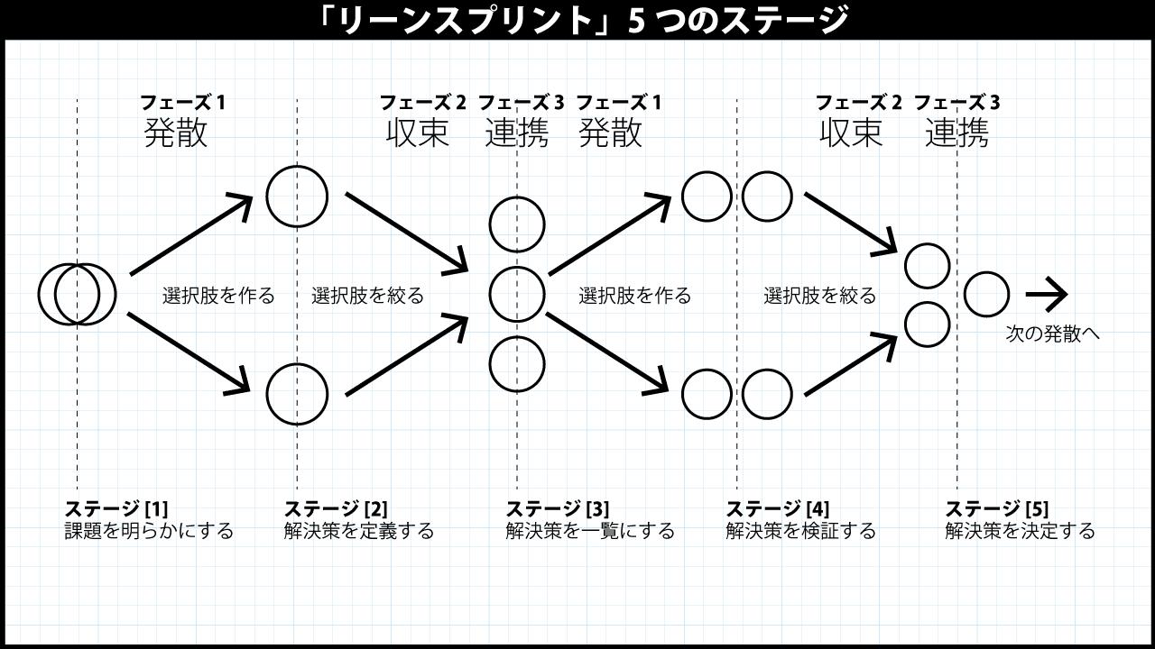 アジャイル開発ーリーンスプリント01