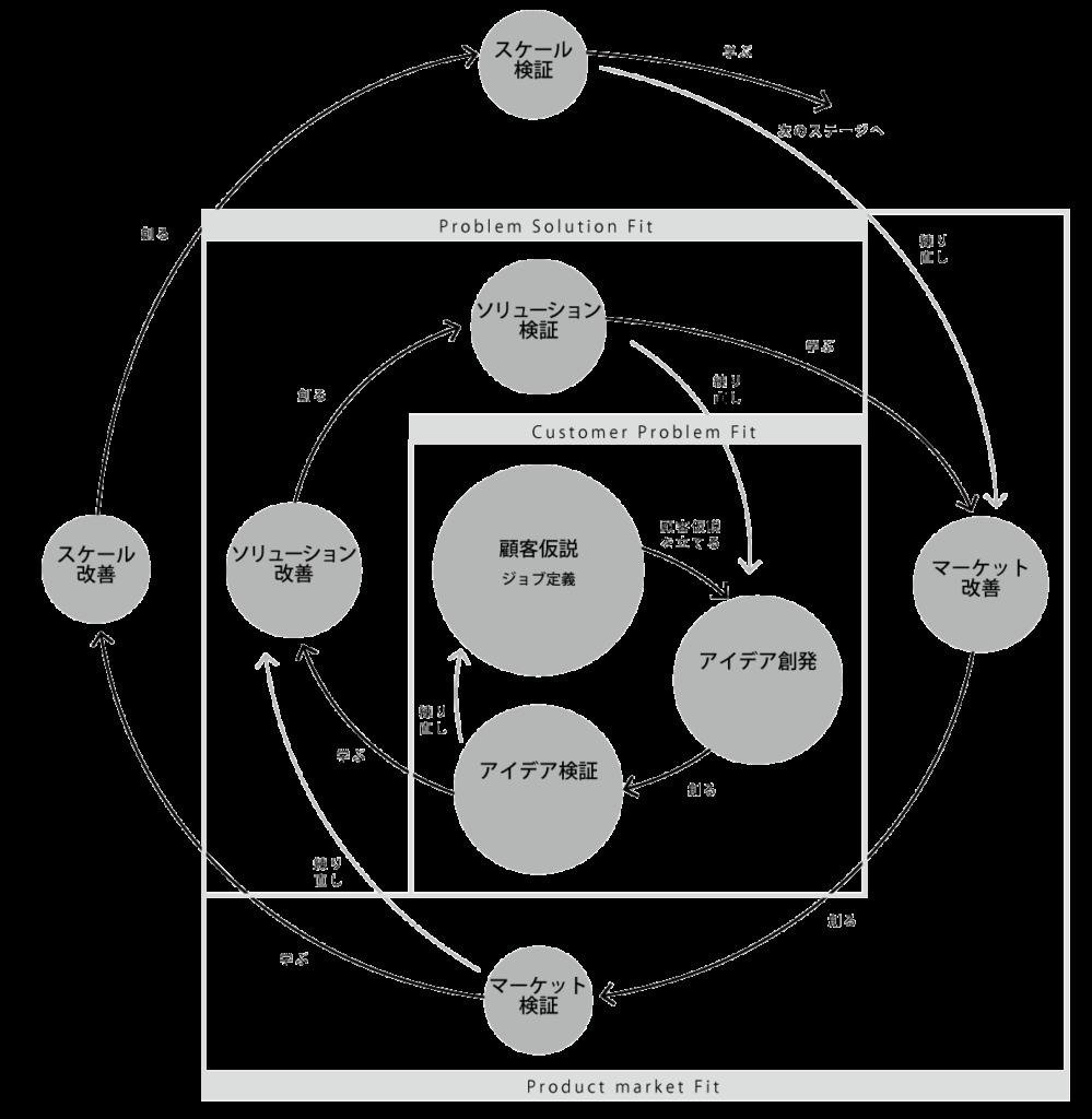 デザインスプリント セミナー[新規事業の成功法則]