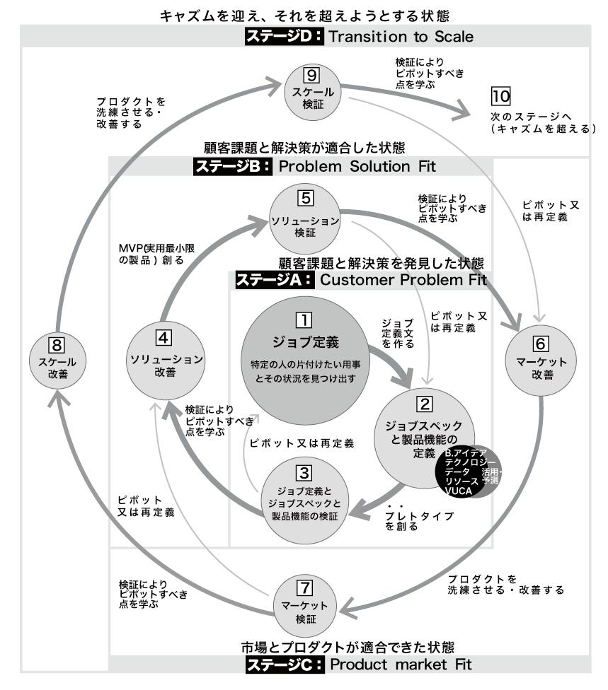 デザインスプリント 新規事業ロードマップ