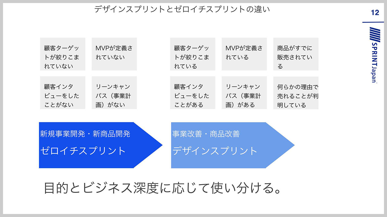 デザインスプリント/0→1スプリント