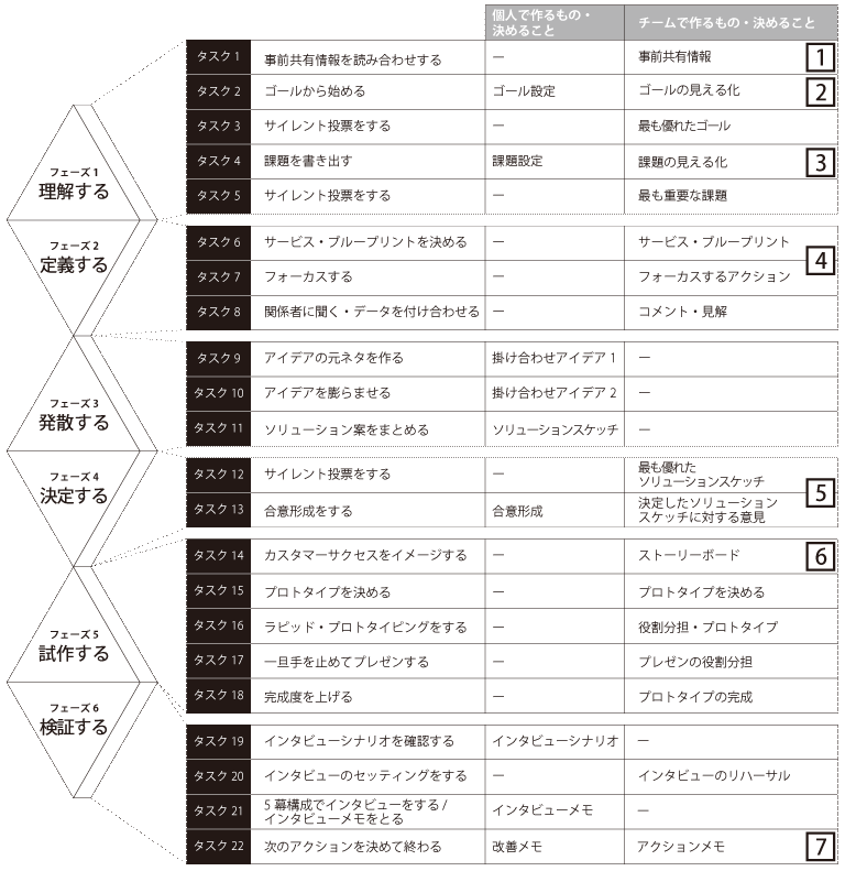 デザインスプリント プロセス